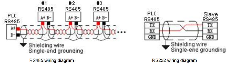 RS485 and RS232 wiring diagram