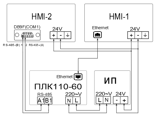 HMI-1 и HMI-2 необходимо